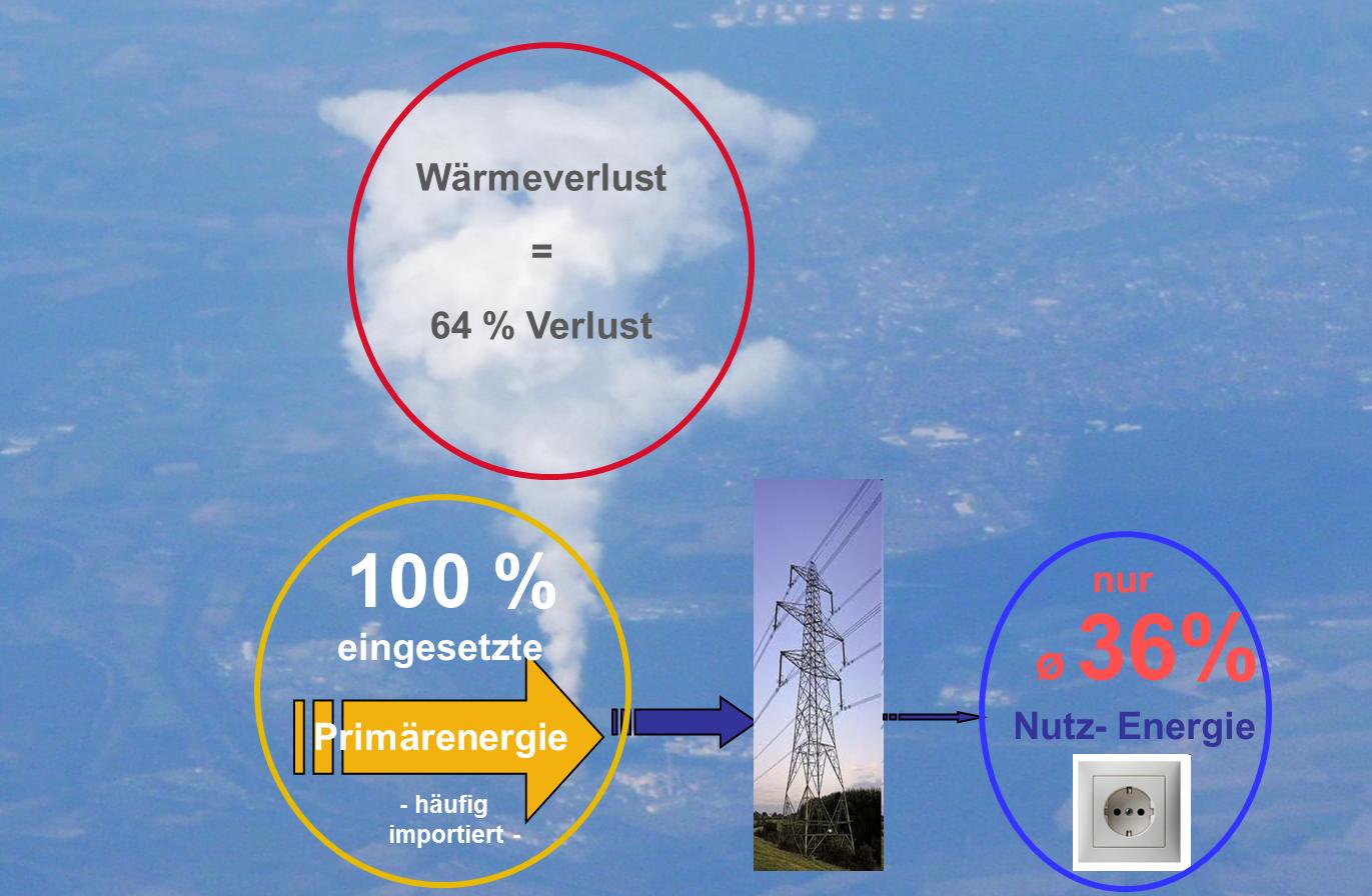 Neben Dieser Die Klimaerwärmung Fossierenden Stromerzeugung Ist Es Schon  Seit Vielen Jahren Möglich Strom Vom Einzelhaus Bis Zur Gemeinde Dezentral  Durch ...